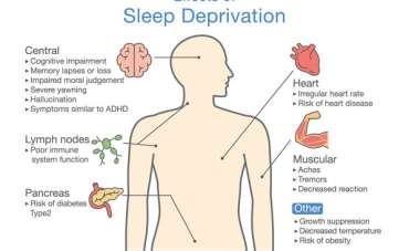 Sleep Deprivation and High Blood Pressure
